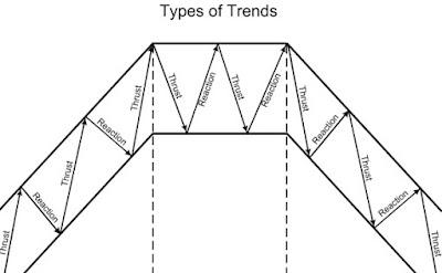 Gambar Cara identifikasi market trend