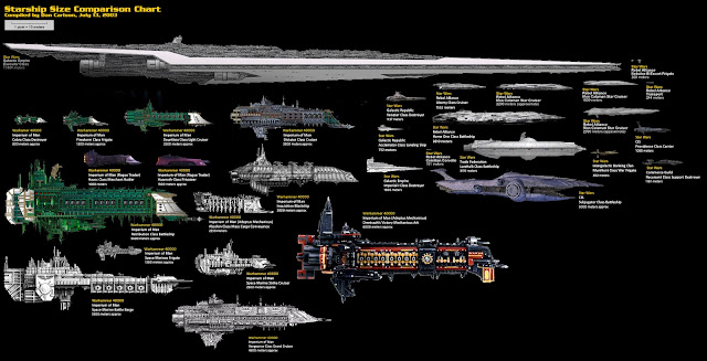 Comparativa de naves Star Wars vs Warhammer 40000