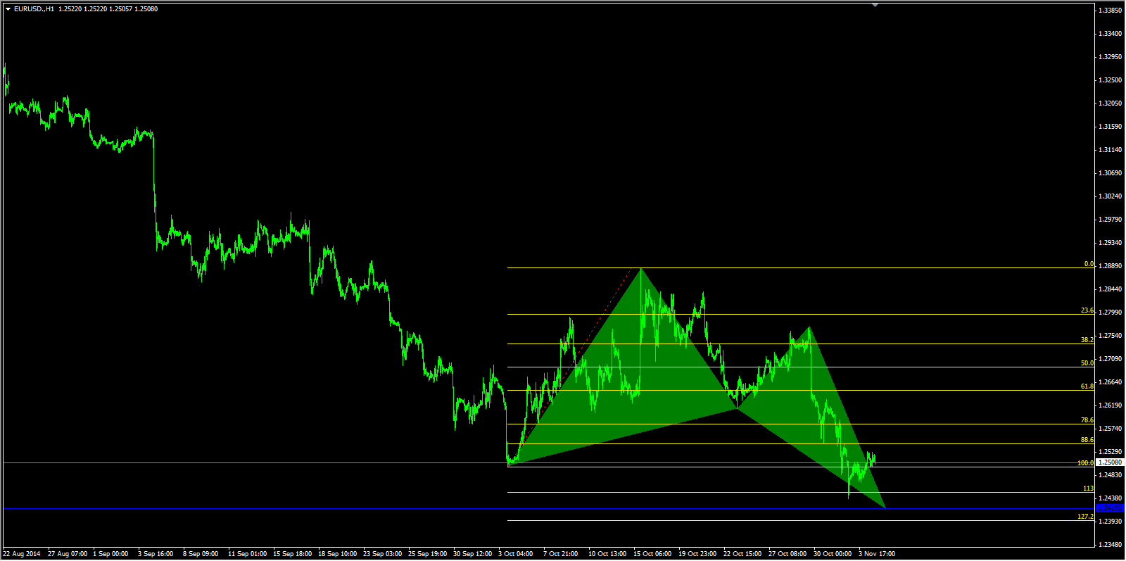 emerging butterfly bullish pattern EURUSD