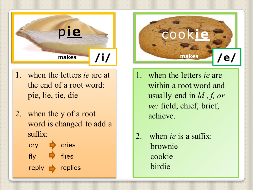 Free Printable - Second Grade Decoding Rules for /ie/ as in Pie or Cookie
