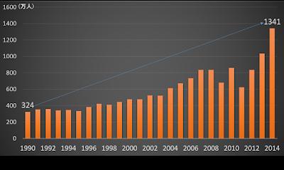 グローバルマーケティングで重要な年別訪日外国人数の推移