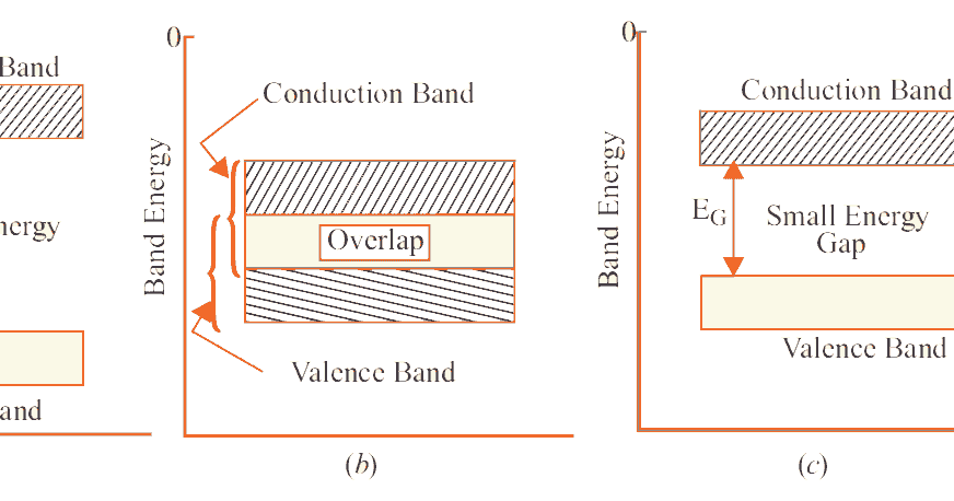 Insulators  Conductors And Semiconductors  With Band