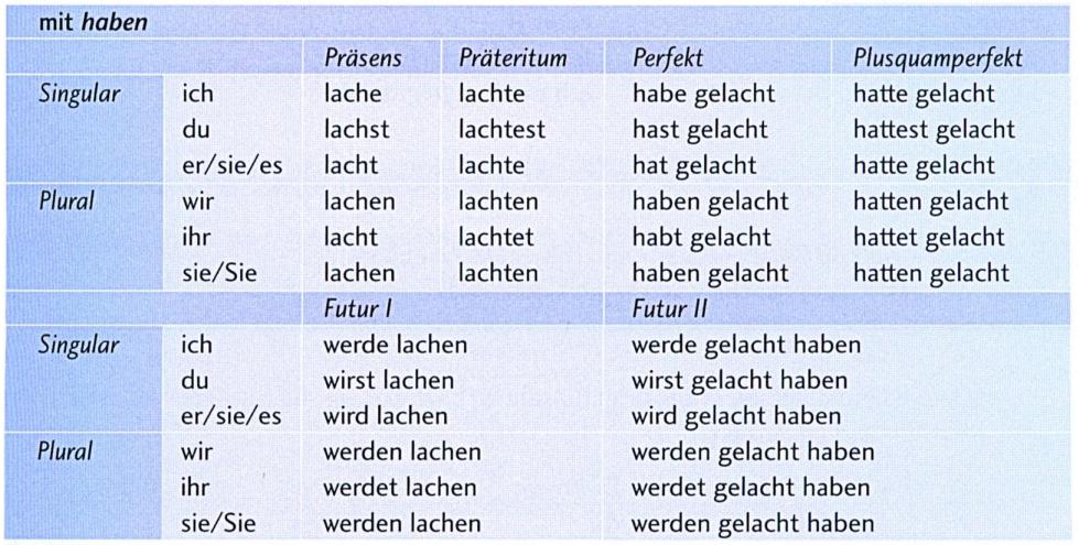 Kennenlernen verb conjugation Verben / Grammatik - deutsch.info