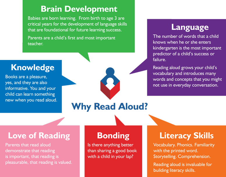 why is reading so important Why reading is so important: you can learn a lot by reading -- when you can't talk to a person directly, you can read what they know and learn it you.