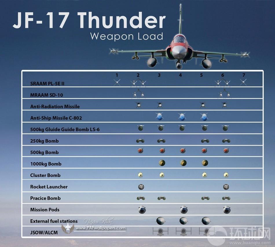 Quel futur remplaçant pour le Northrop F-5 ? JF-17+Thunder+Pakistan+Air+Force+PAF+C-802A+Anti-ship+Missile+SD-10A+BVRAAM+PL-5E+II+WVRAAM++500+kg+LS-6+Satellite+Inertially+Guided+Bomb+LT-3+LT-2LS-500J+Laser++HAFER+H-4PGM+RAAD+MAR-1+%25288%2529