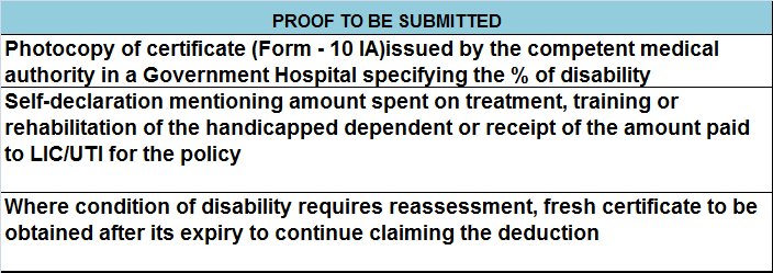 Documents or Proofs required for claiming tax deduction under section 80dd