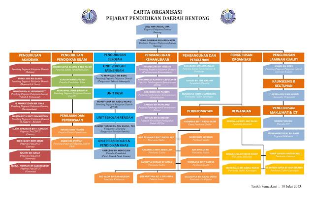 Pengurusan Perolehan Dan Pengurusan Aset Pejabat Pendidikan Daerah Bentong Pahang Darul Makmur Carta Induk Organisasi Ppd