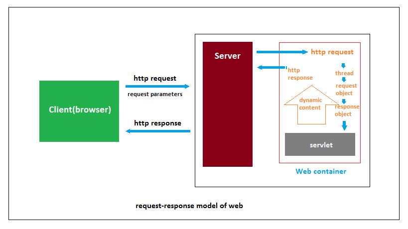 Related image with java servlet vs jsp