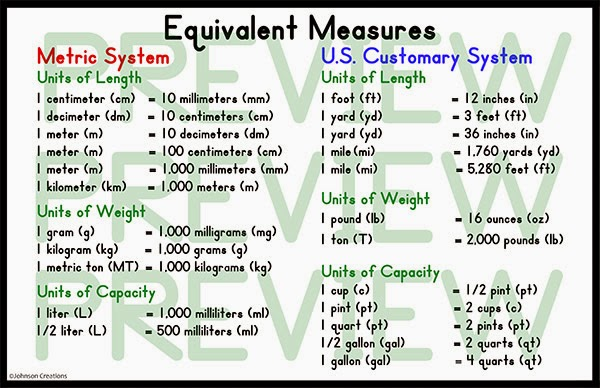 Equivalent Measures Poster on Chart For Converting Metric Units