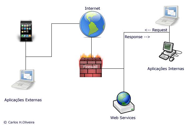 web service html: