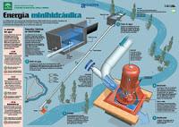 Energía minihidráulica  infografía de la Agencia Andaluza de la Energía