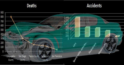 California Road Accident | Vehicle Accident Statistics