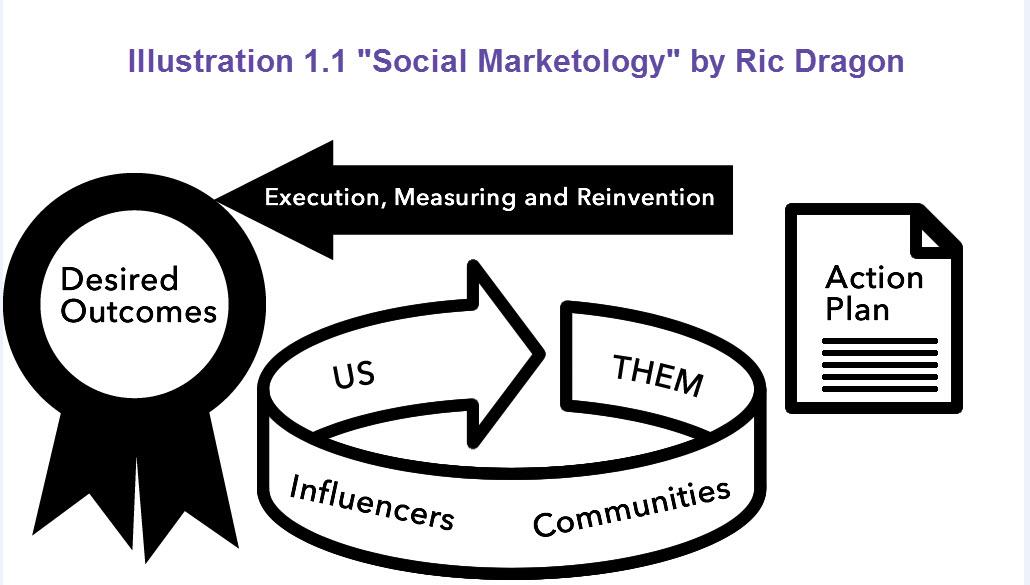 cooler insights  social marketology  book review