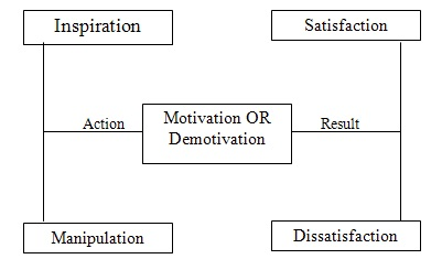 scope of motivation Motivation definition is - the act or process of motivating how to use motivation in a sentence the act or process of motivating the condition of being motivated a motivating force, stimulus, or influence : incentive, drive.