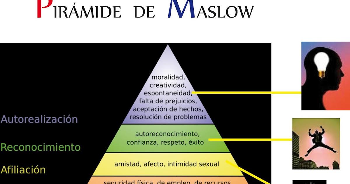 Direccin Y Liderazgo Pirmide De Maslow
