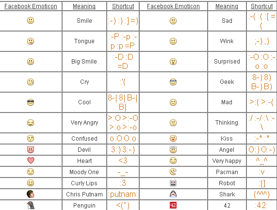 read this article older with the title facebook emoticons shortcuts ...
