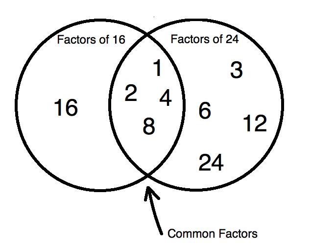 711 2011 Factors And Venn Diagrams