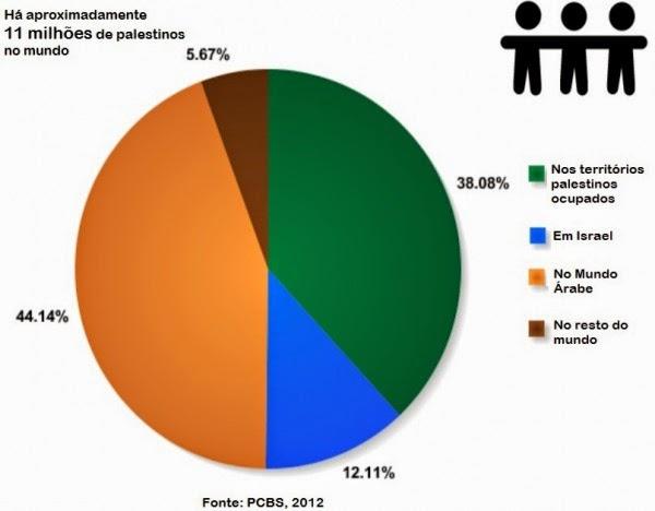 Quantos e onde estão os refugiados palestinos
