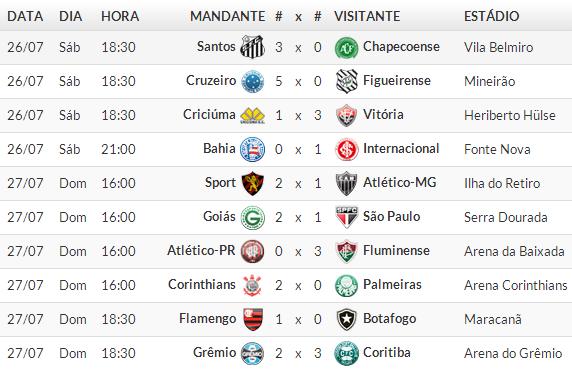 Jogos Campeonato brasileiro Série A 2014 /  12° Rodada 2014