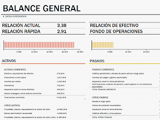Hoja de balance con capital circulante, Excel