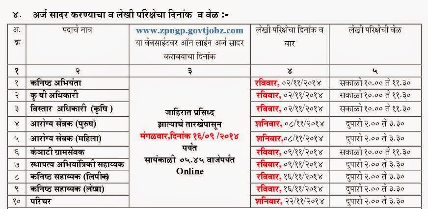 Important Dates, Exam Details Nagpur ZP Recruitment 2014