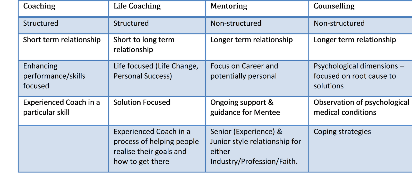 analysis of mentoring coaching and counselling Training programmes and 450 coaching and mentoring cases at 7 swedish  universities  in a longitudinal qualitative analysis, this article discusses two  major concepts in  counselling: a multidimensional approach, review of  business, vol.