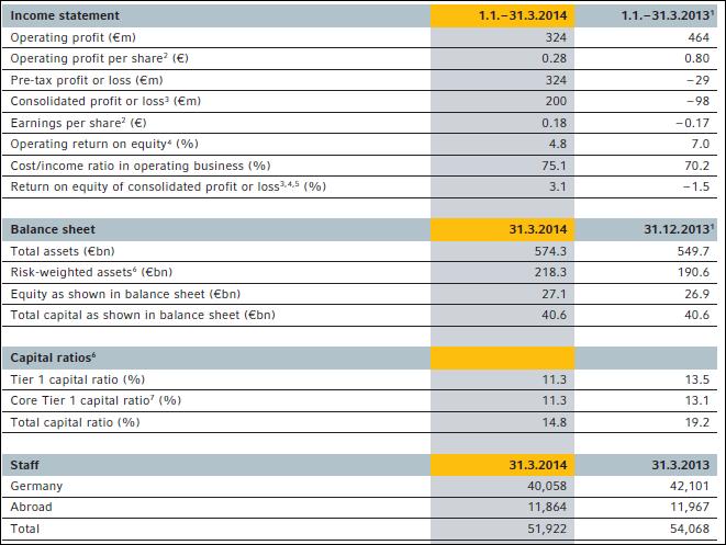 Key figures, Commerzbank, Q1, 2014