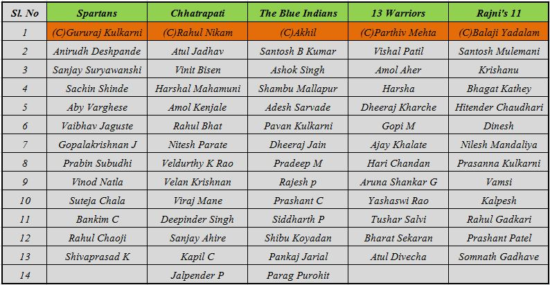 Indian cricket team pl...
