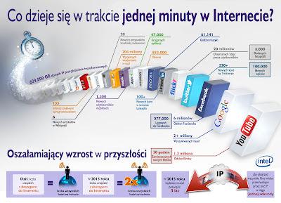 Minuta w Internecie (infografika).jpg