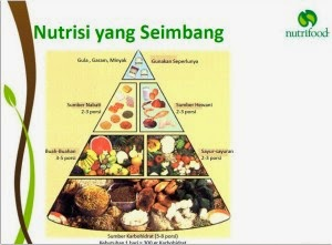 Manfaat puasa dapat menyerap banyak nutrisi