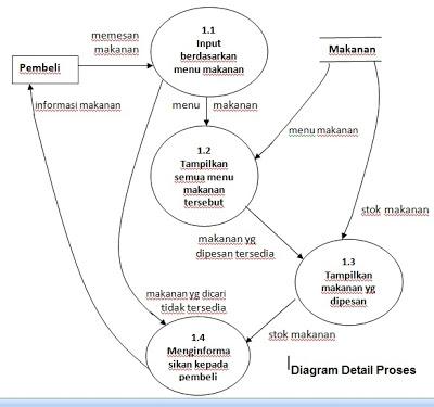 Still alive data flow diagram diagram rinci adalah diagram yang menguraikan proses apa yang ada dalam diagram zero atau diagram level diatasnya diagram rinci adalah diagram yang ccuart Image collections
