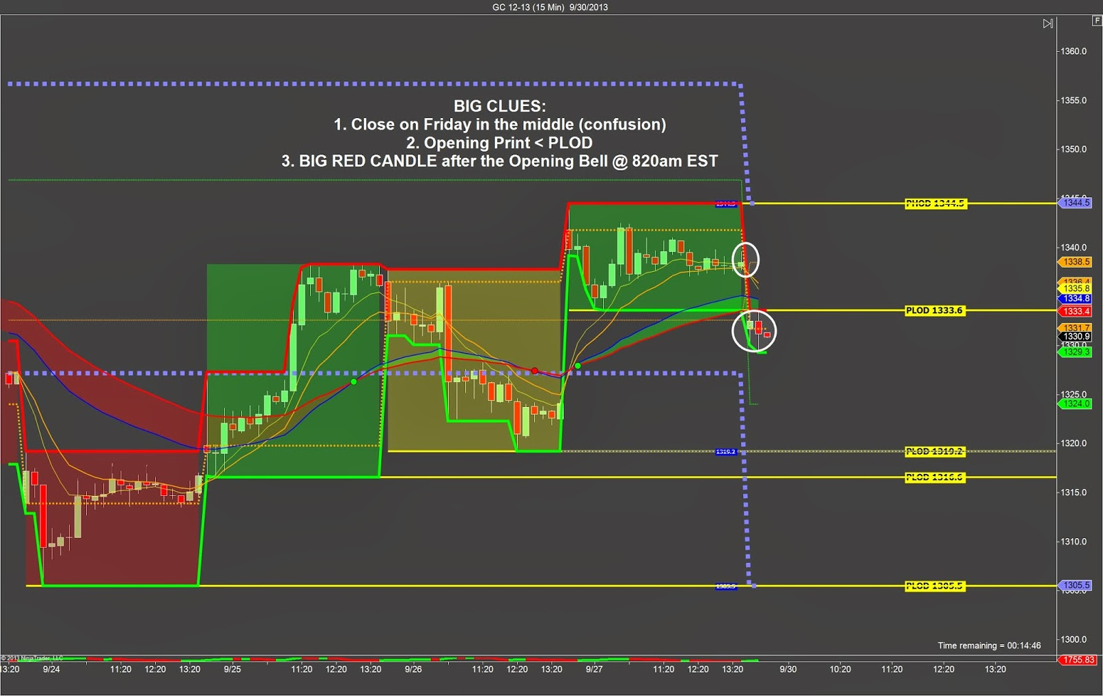 Gold day trading strategies