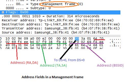 Wi-Fi notebook: Understanding the Address Fields in 802.11 frames