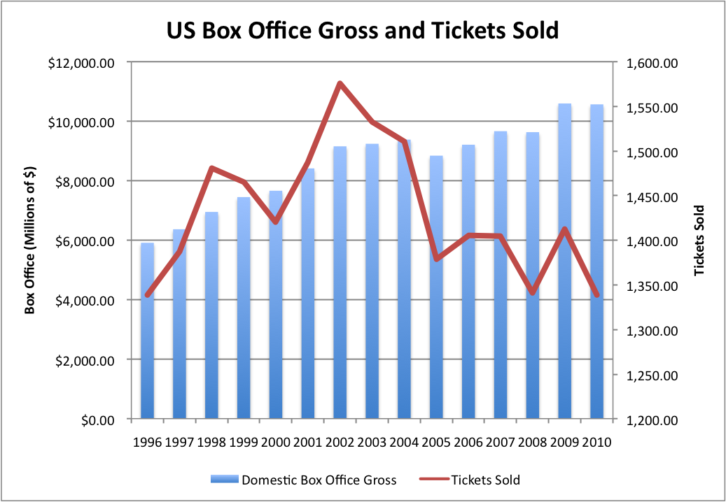 J150 Mass Comm: As Ticket Sales and Revenue Stagnates for Movie ...