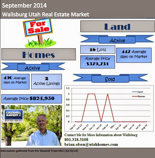 Wallsburg Real Estate: September 2014