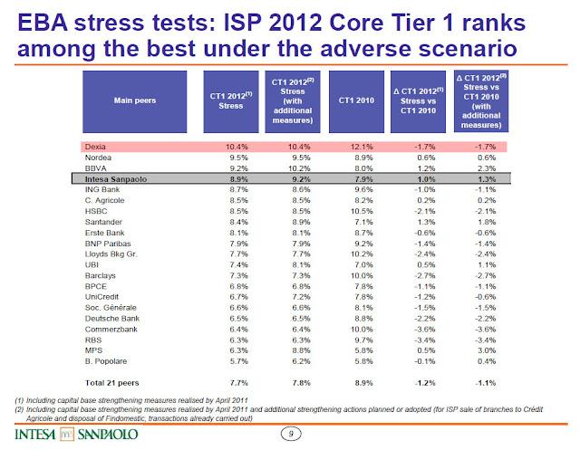 Intesa+Stress+Tests Le banche più affidabili?