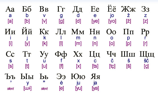 russian to english alphabet pdf