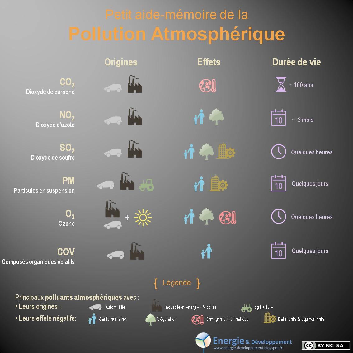 CO2, NO2, SO2, PM, O3, COV... origines, effets et durée de vie des principaux polluants atmosphériques