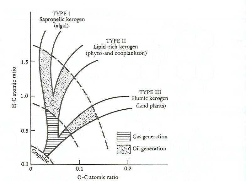 oil in a nut quot shale quot quot shale oil plays blog quot  : van krevelen diagram - findchart.co