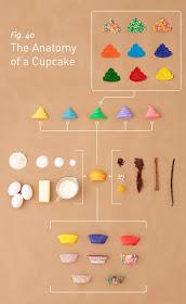 A anatomia de um cupcake...