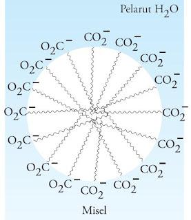 Emulsi minyak dalam air