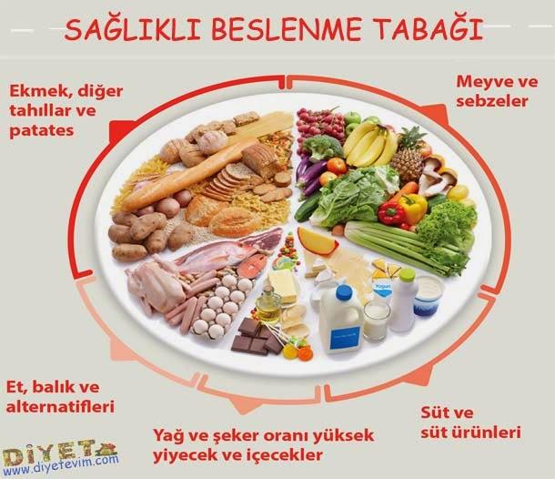 sağlıklı beslenme ve zayıflama