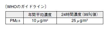 PM2.5のWHOの基準値