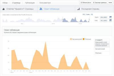 Раздел Страница Статистики Страницы в Facebook