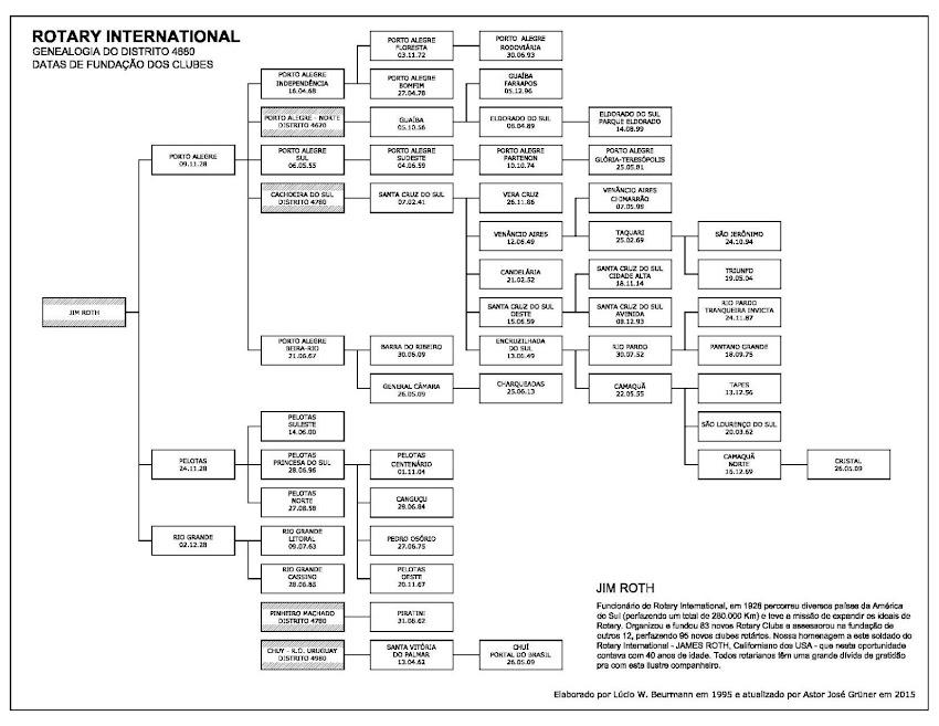 Genealogia dos clubes do distrito