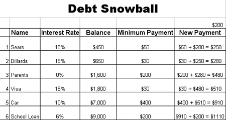 debt snowball worksheet worksheets ratchasima printable worksheets and kids activities. Black Bedroom Furniture Sets. Home Design Ideas