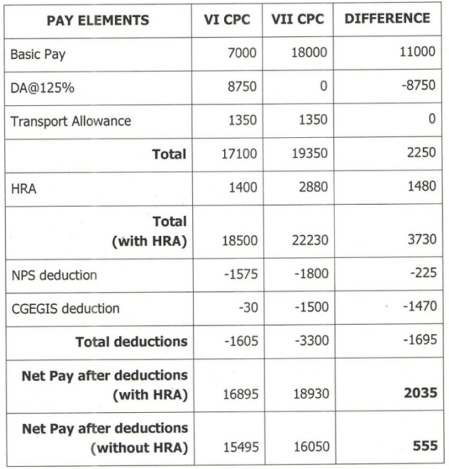 INDWF of the recommendations of 7th Pay Commission