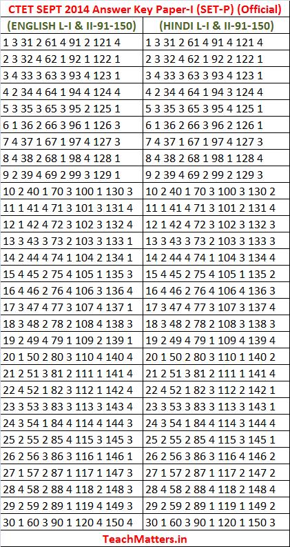 CTET SEPT 2014 Answer Key Paper-I Set-P official.photo