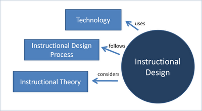 The Three Tools of the Instructional Designer