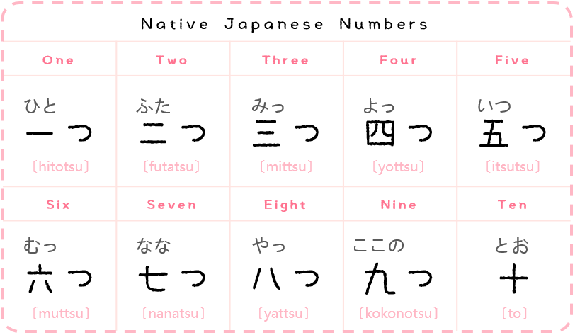 Japanese Numbers